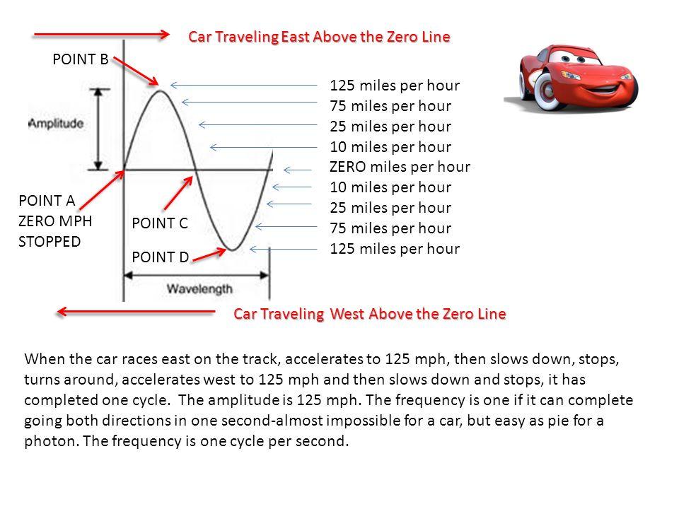 125 miles per hour 75 miles per hour 25 miles per hour 10 miles per hour ZERO miles per hour 10 miles per hour 25 miles per hour 75 miles per hour 125