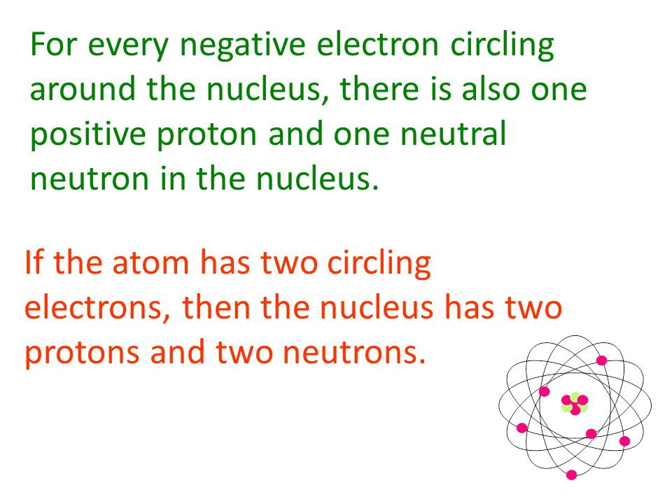 The electrons are negatively charged particles revolving around the nucleus much like the planets revolve around our sun. The nucleus is composed of p