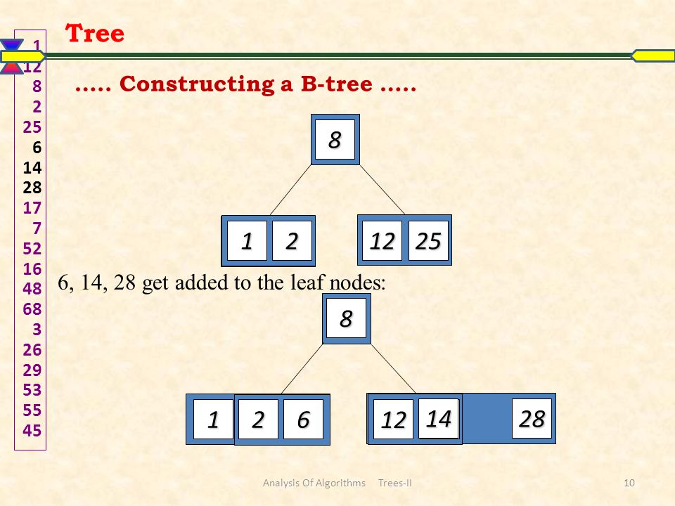 6, 14, 28 get added to the leaf nodes: 1 12 82 25 6 142817 7 52164868 3 2629535545 12 8 1225 12 8 1225 612 28 14 Tree ….. Constructing a B-tree ….. An
