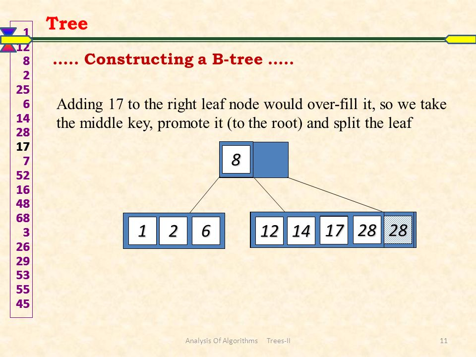 Adding 17 to the right leaf node would over-fill it, so we take the middle key, promote it (to the root) and split the leaf 1 12 82 25 6 142817 7 52164868 3 2629535545 12 8 2 25 61 2 28 14 28 17 Tree …..