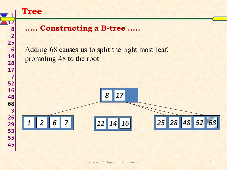 Adding 68 causes us to split the right most leaf, promoting 48 to the root 1 12 82 25 6 142817 7 52164868 3 2629535545 817 7 6 2 1 16 14 12 52 48 28 2