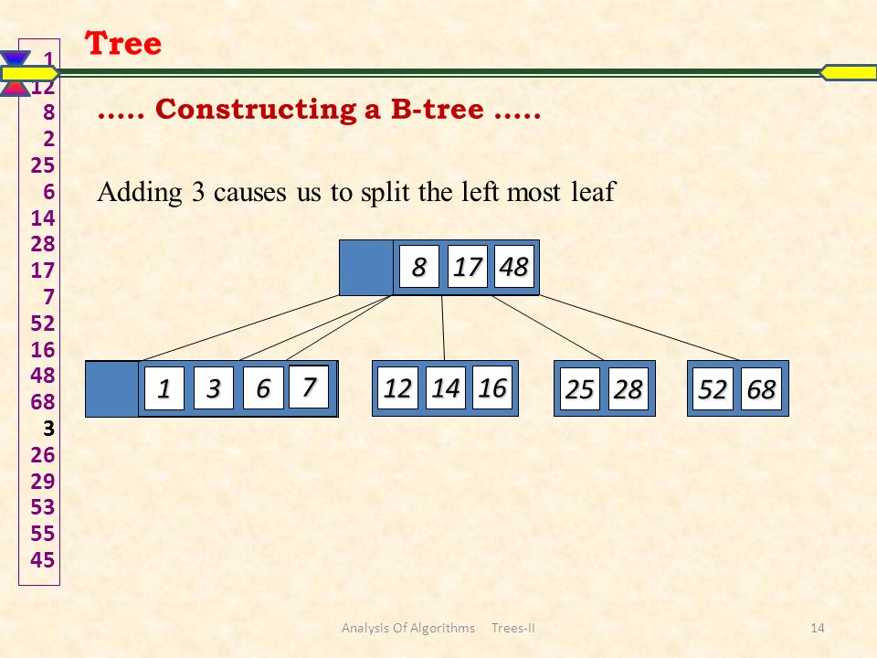 Adding 3 causes us to split the left most leaf 1 12 82 25 6 142817 7 52164868 3 2629535545 48 17 8 7 6 2 1 16 14 12 2528 5268 3 7 Tree …..