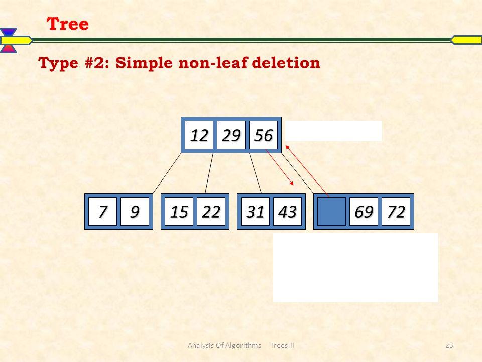 Type #2: Simple non-leaf deletion 122952 7915225669723143 Delete 52 Borrow the predecessor or (in this case) successor 56 Tree Analysis Of Algorithms