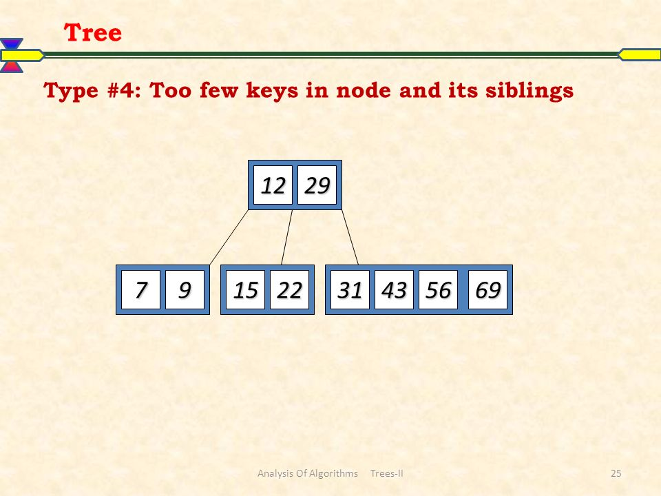 Type #4: Too few keys in node and its siblings 1229 79152269563143 Tree Analysis Of Algorithms Trees-II25