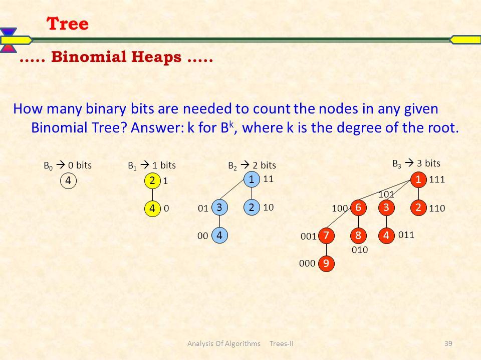 Analysis Of Algorithms Trees-II39 Tree 9 78 6 4 32 1 B 3 3 bits 000 111 110 101 100 011 001 010 4 B 0 0 bits 4 2 0 1 B 1 1 bits 4 32 1 00 01 10 11 B 2