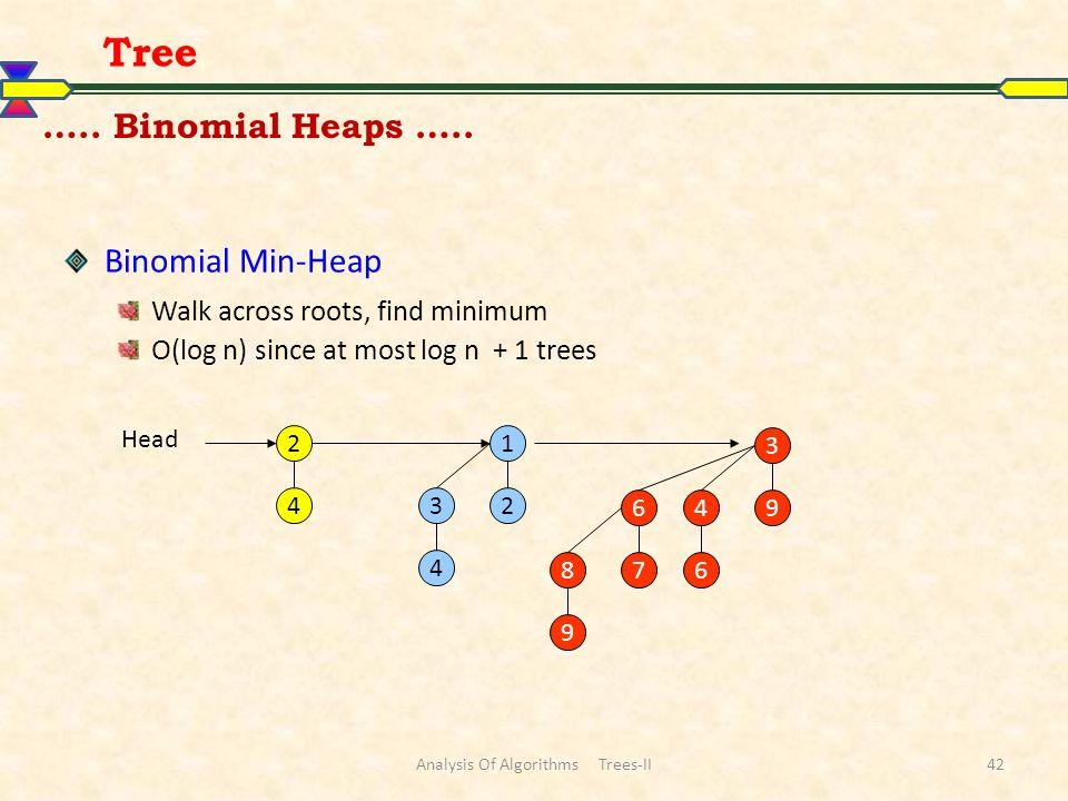Analysis Of Algorithms Trees-II42 Tree ….. Binomial Heaps ….. Binomial Min-Heap Walk across roots, find minimum O(log n) since at most log n + 1 trees