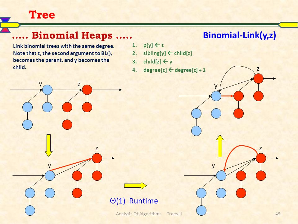 Analysis Of Algorithms Trees-II43 Tree ….. Binomial Heaps …..