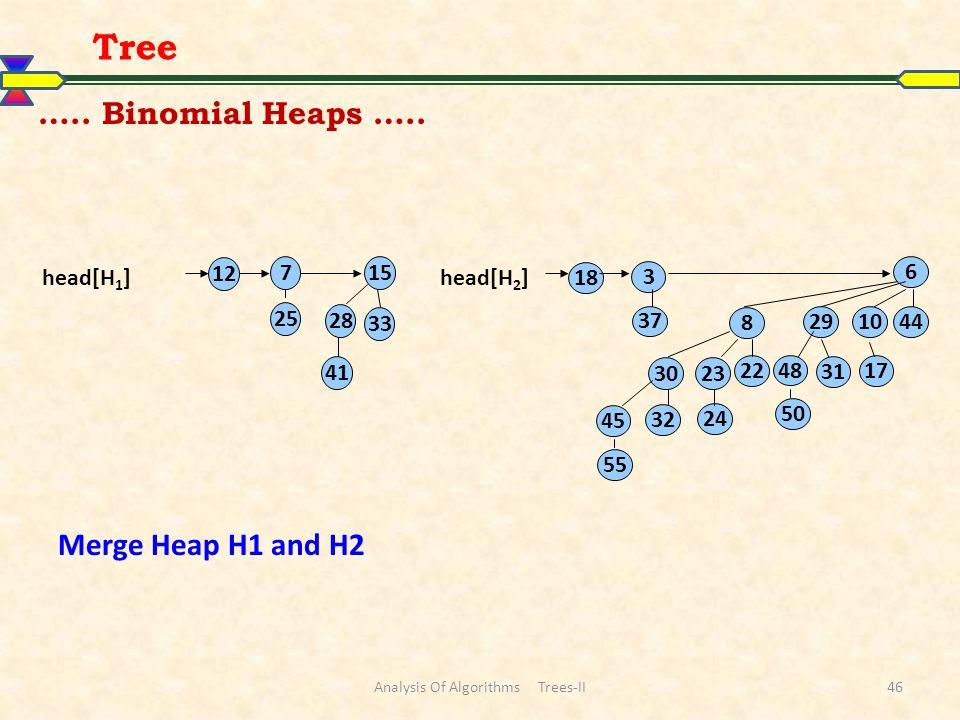Analysis Of Algorithms Trees-II46 Tree ….. Binomial Heaps ….. 12 715 28 33 41 25 37 3 6 441029 8 17 31 48 22 23 32 24 45 55 18 30 50 head[H 1 ]head[H