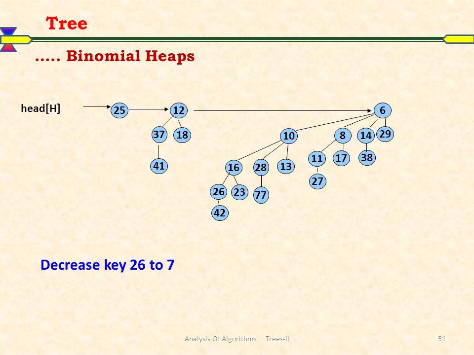 Analysis Of Algorithms Trees-II51 Tree 25 6 29 14 17 38 11 27 8 12 18 41 37 head[H] 16 23 26 42 13 10 28 77 ….. Binomial Heaps Decrease key 26 to 7