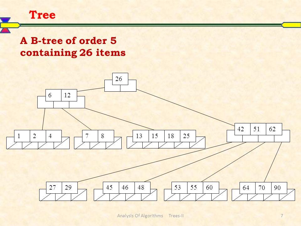 Tree Analysis Of Algorithms Trees-II38 …..Binomial Heaps …..