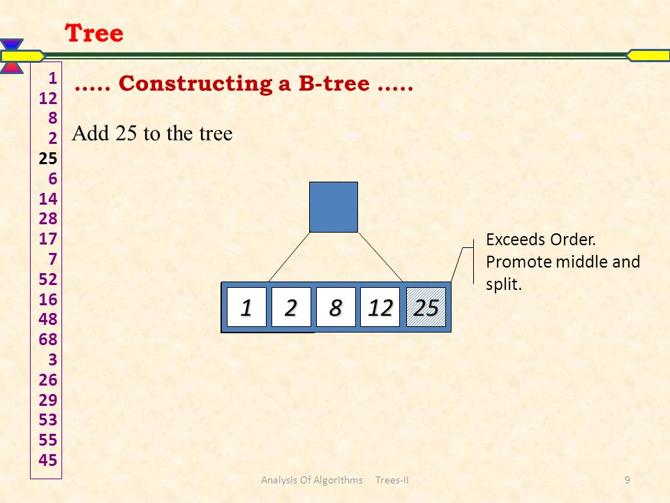 Analysis of B-Trees The maximum number of items in a B-tree of order m and height h: rootm – 1 level 1m(m – 1) level 2m 2 (m – 1)...