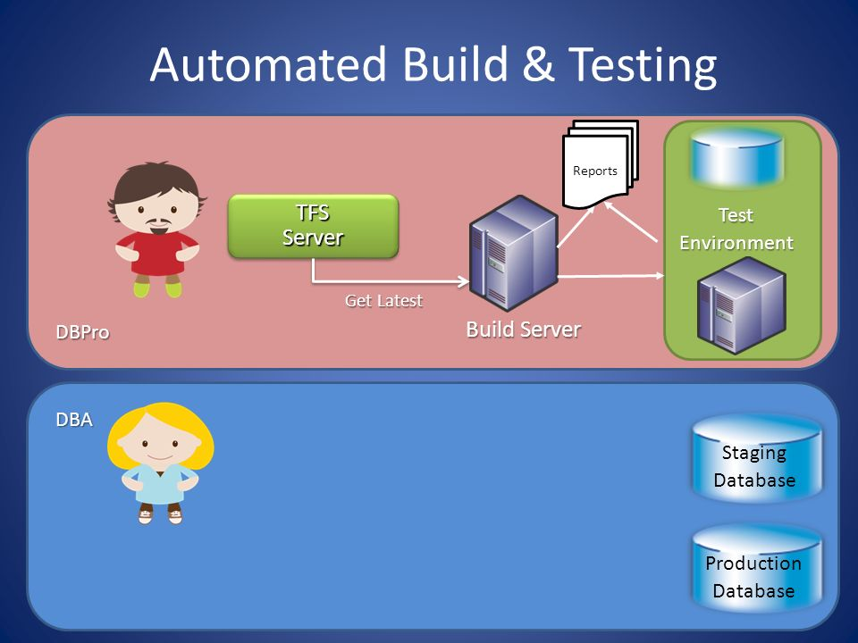 DBPro TFS Server Automated Build & Testing Build Server Test DBA Production Database Staging Database Get Latest TestEnvironment Reports