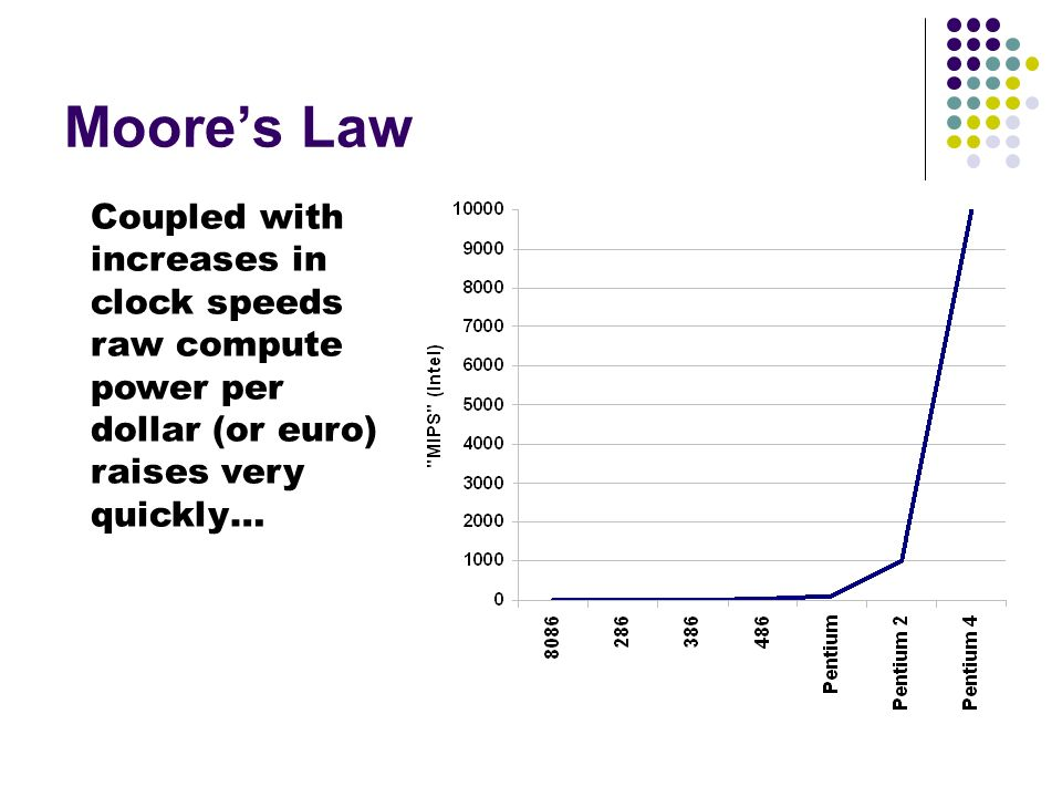 Moores Law Coupled with increases in clock speeds raw compute power per dollar (or euro) raises very quickly…