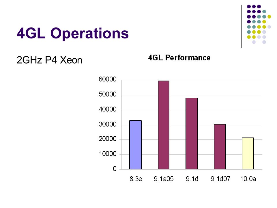4GL Operations 2GHz P4 Xeon