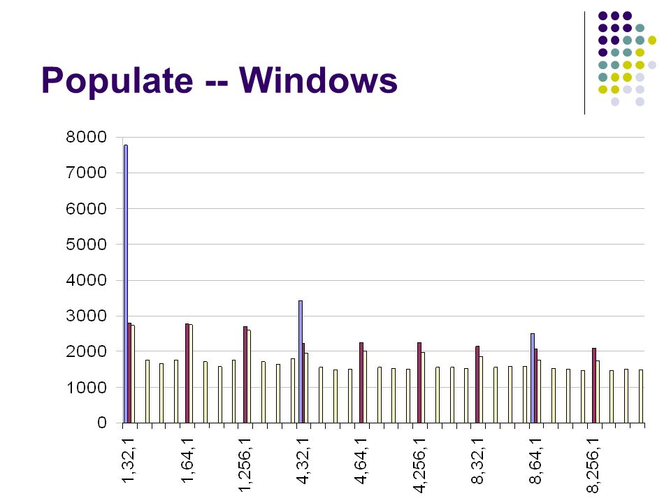 Populate -- Windows