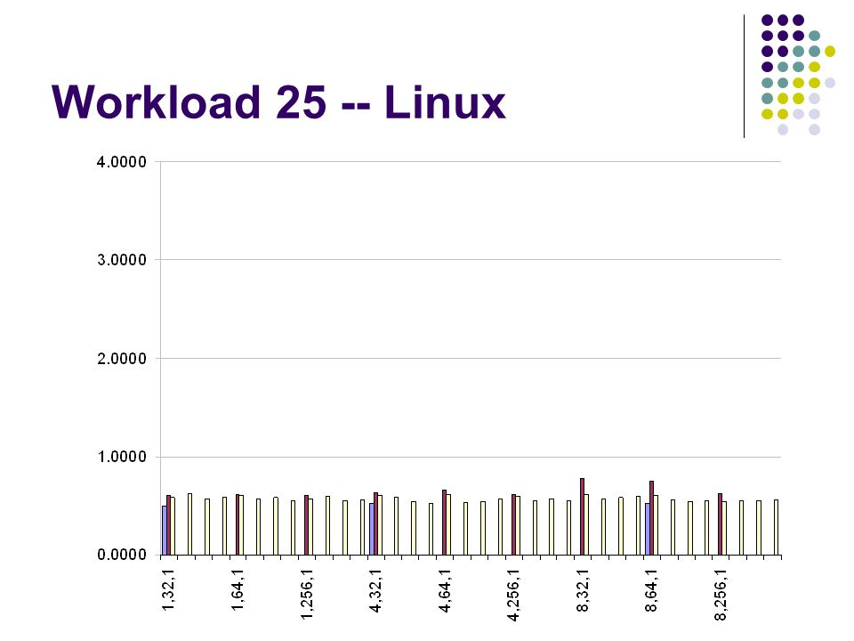 Workload 25 -- Linux