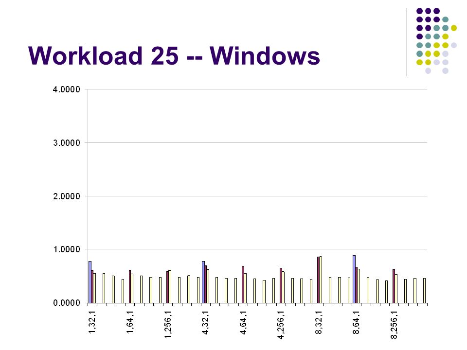 Workload 25 -- Windows