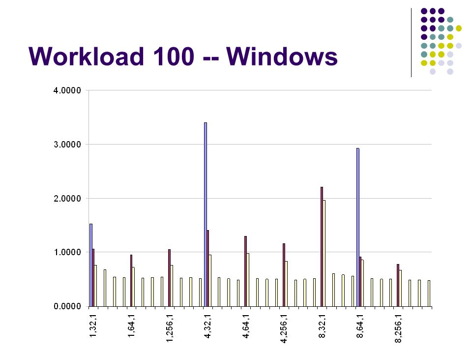Workload 100 -- Windows