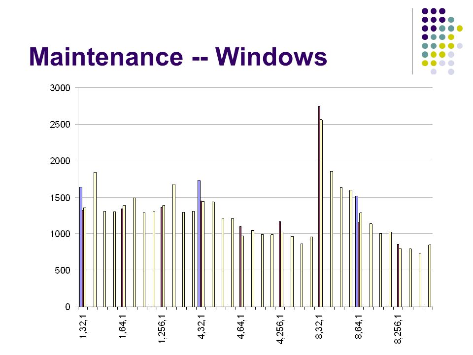 Maintenance -- Windows