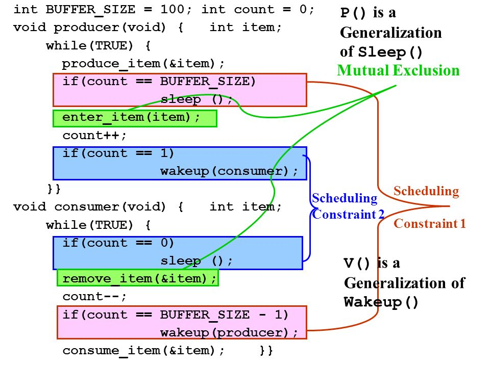 Scheduling Constraint 1 Scheduling Constraint 2 Mutual Exclusion P() is a Generalization of Sleep() V() is a Generalization of Wakeup() int BUFFER_SIZE = 100; int count = 0; void producer(void) {int item; while(TRUE) { produce_item(&item); if(count == BUFFER_SIZE) sleep (); enter_item(item); count++; if(count == 1) wakeup(consumer); }} void consumer(void) {int item; while(TRUE) { if(count == 0) sleep (); remove_item(&item); count--; if(count == BUFFER_SIZE - 1) wakeup(producer); consume_item(&item);}}