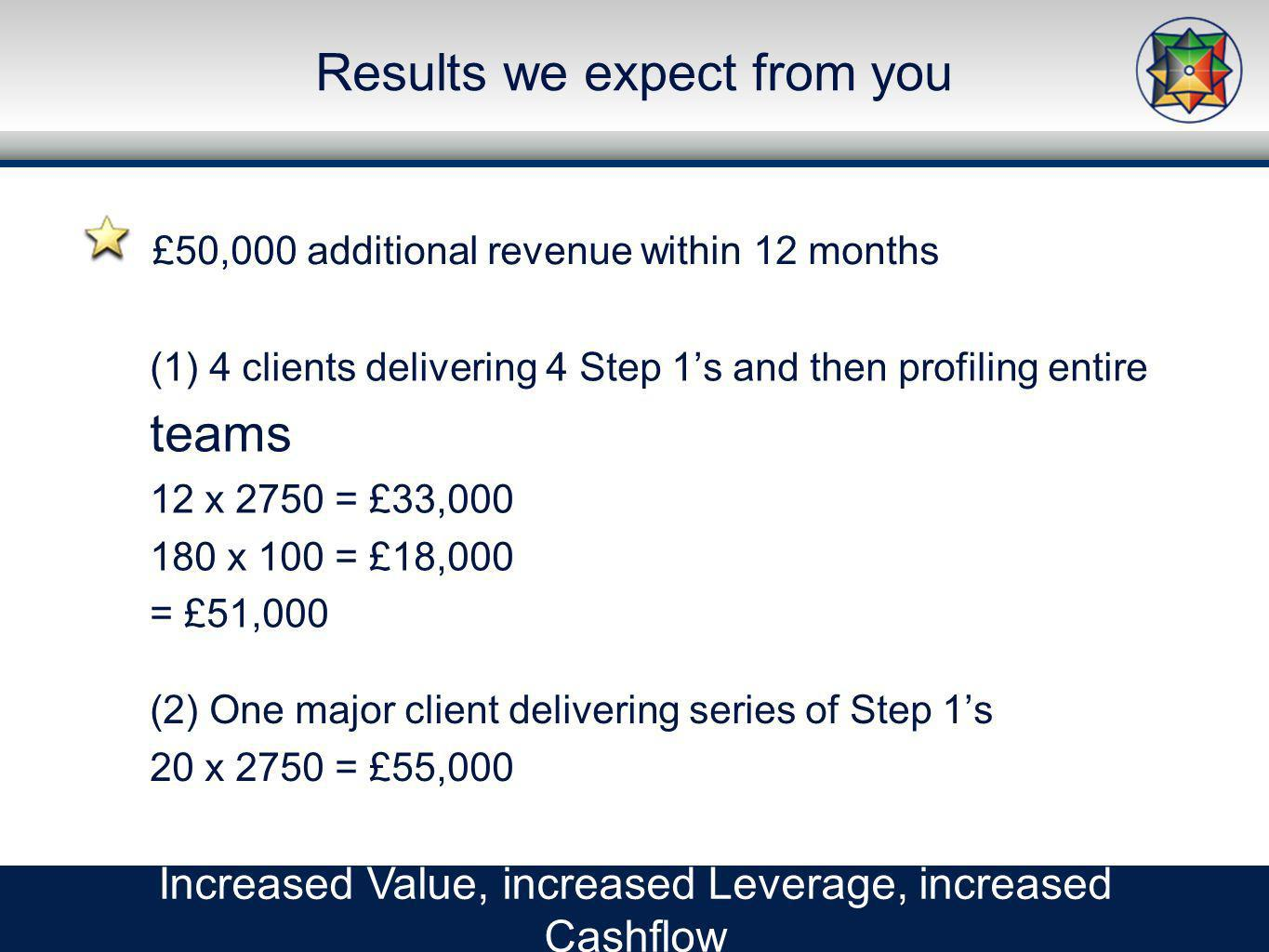 Results we expect from you Increased Value, increased Leverage, increased Cashflow (1) 4 clients delivering 4 Step 1s and then profiling entire teams