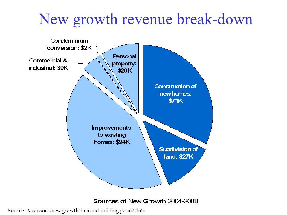 New growth revenue break-down Source: Assessors new growth data and building permit data