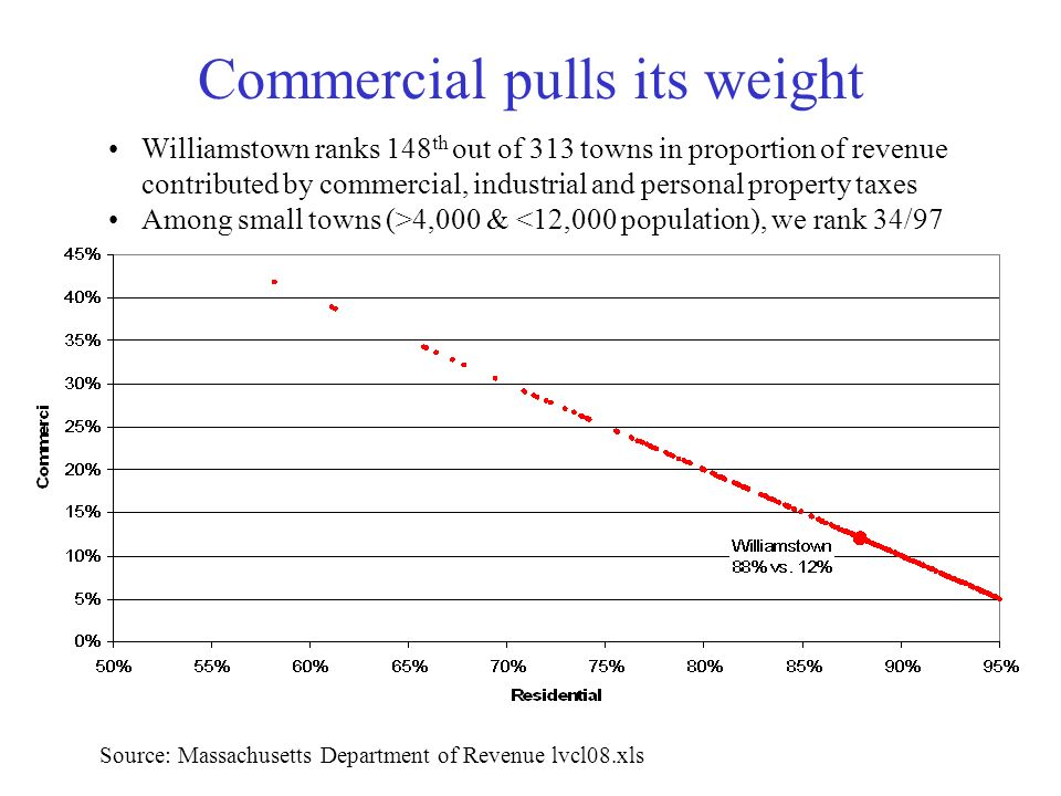 Commercial pulls its weight Source: Massachusetts Department of Revenue lvcl08.xls Williamstown ranks 148 th out of 313 towns in proportion of revenue contributed by commercial, industrial and personal property taxes Among small towns (>4,000 & <12,000 population), we rank 34/97
