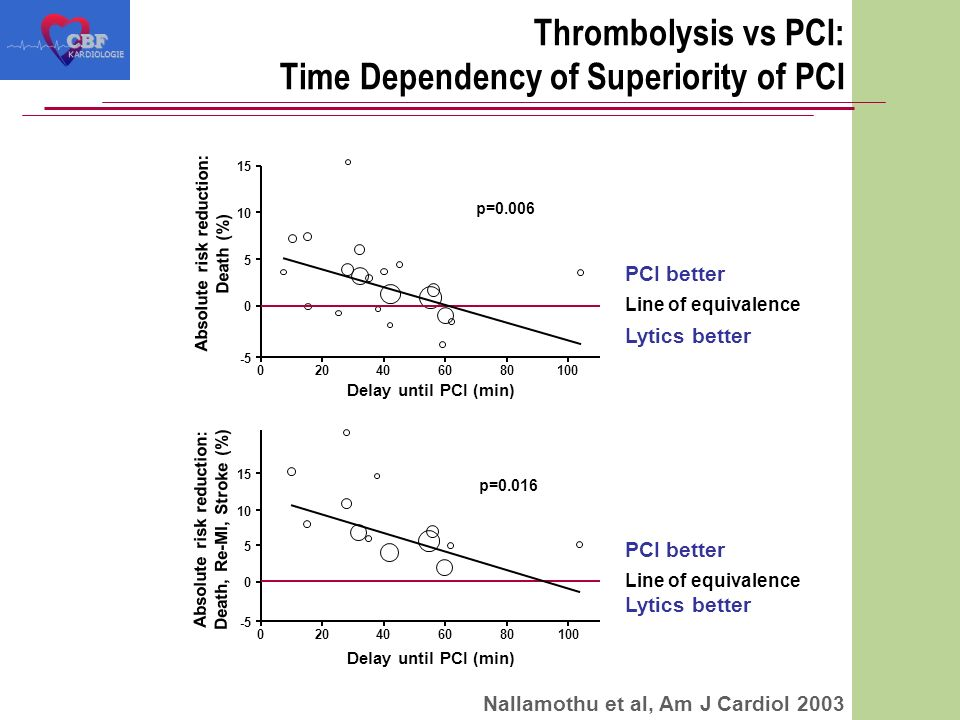 020406080100 -5 0 5 10 15 Thrombolysis vs PCI: Time Dependency of Superiority of PCICBF KARDIOLOGIE Nallamothu et al, Am J Cardiol 2003 020406080100 -5 0 5 10 15 Absolute risk reduction: Death, Re-MI, Stroke (%) Absolute risk reduction: Death (%) Delay until PCI (min) p=0.006 p=0.016 Line of equivalence PCI better Lytics better Line of equivalence PCI better Lytics better