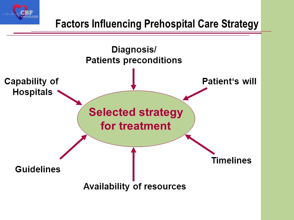 Factors Influencing Prehospital Care Strategy Selected strategy for treatment Diagnosis/ Patients preconditions Patients will Timelines Availability of resources Guidelines Capability of Hospitals CBF KARDIOLOGIE