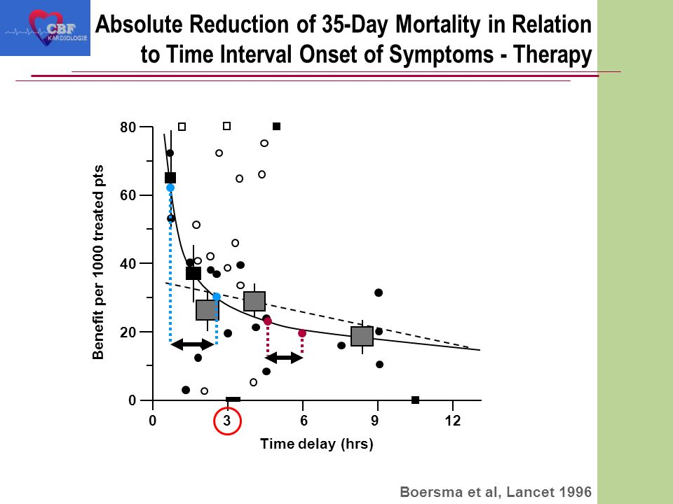 Absolute Reduction of 35-Day Mortality in Relation to Time Interval Onset of Symptoms - TherapyCBF KARDIOLOGIE Boersma et al, Lancet 1996 036912 0 20 40 60 80 Time delay (hrs) Benefit per 1000 treated pts