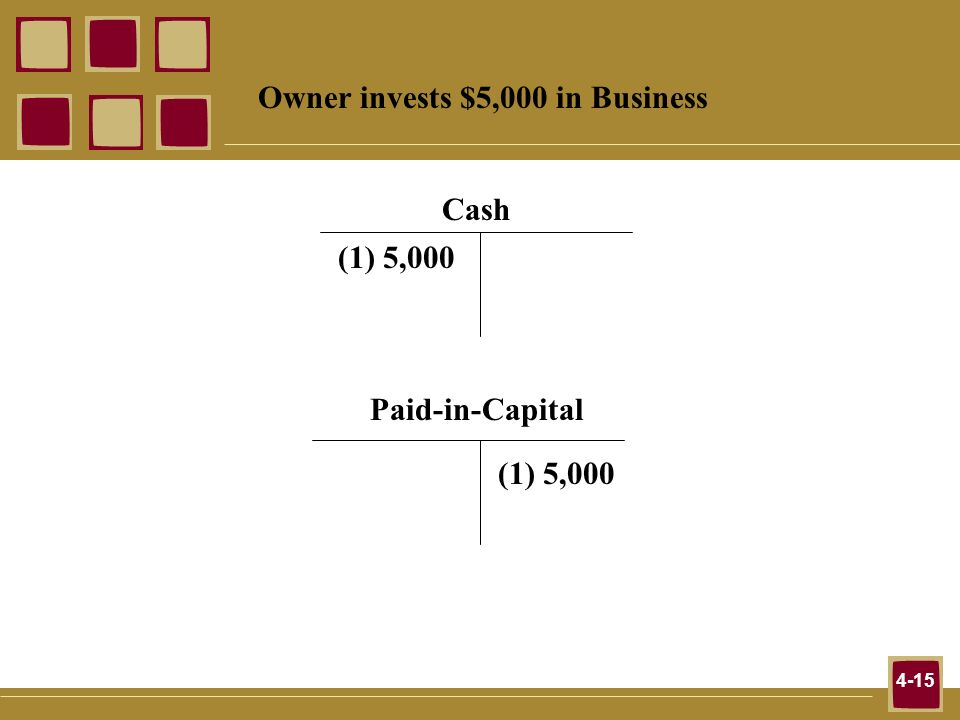4-15 Owner invests $5,000 in Business Cash (1) 5,000 Paid-in-Capital (1) 5,000