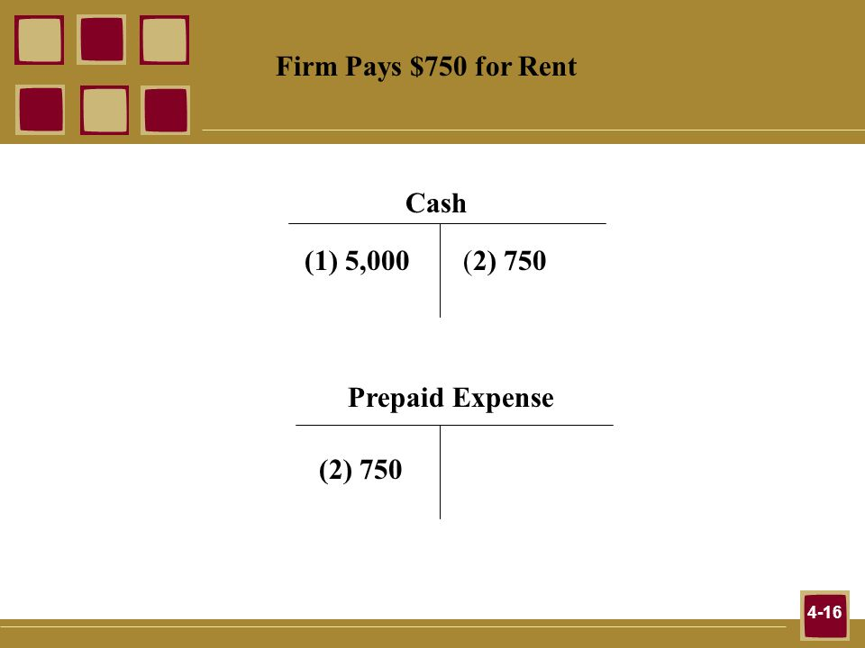 4-16 Firm Pays $750 for Rent Cash (1) 5,000(2) 750 Prepaid Expense