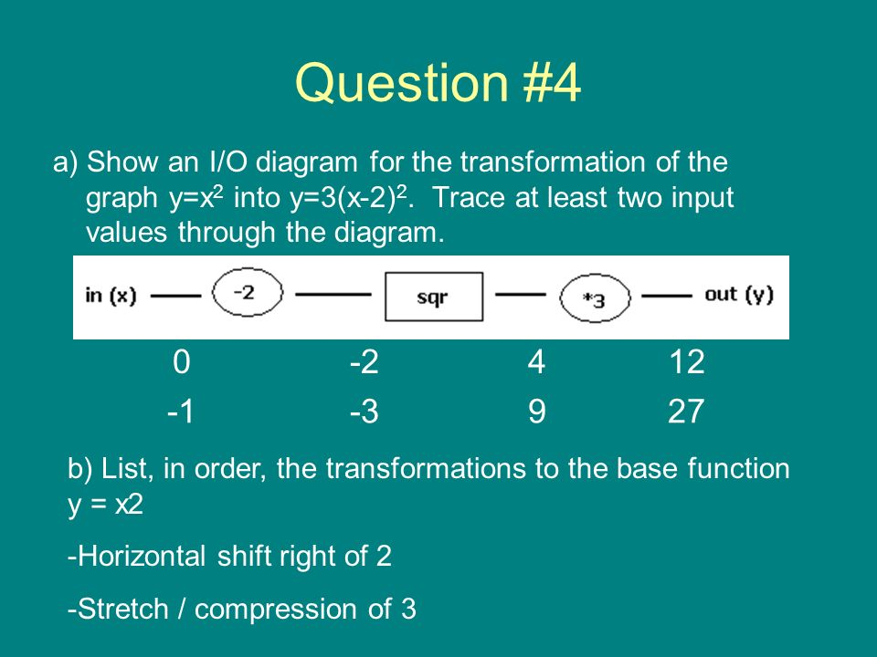 Question #4 a) Show an I/O diagram for the transformation of the graph y=x 2 into y=3(x-2) 2. Trace at least two input values through the diagram. 0-2