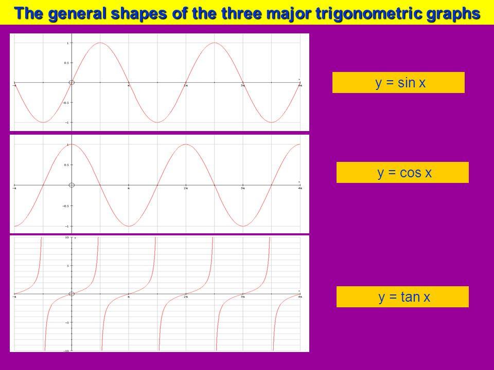The general shapes of the three major trigonometric graphs y = sin x y = cos x y = tan x