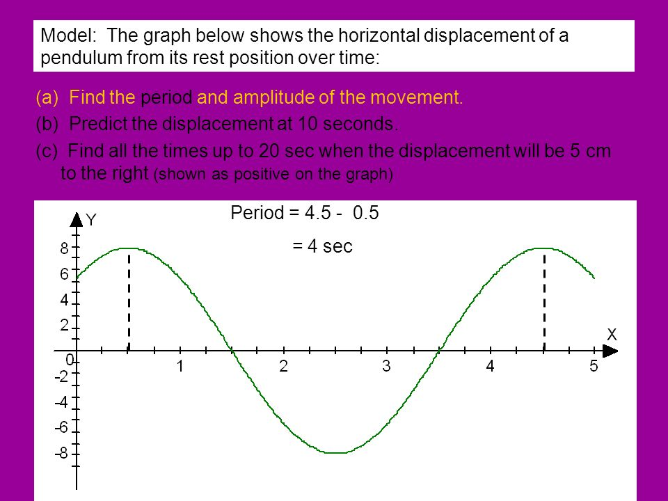 Model: The graph below shows the horizontal displacement of a pendulum from its rest position over time: (a) Find the period and amplitude of the move