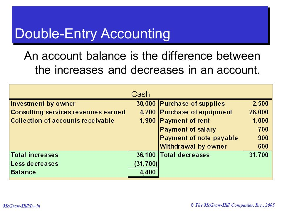© The McGraw-Hill Companies, Inc., 2005 McGraw-Hill/Irwin Double-Entry Accounting An account balance is the difference between the increases and decre