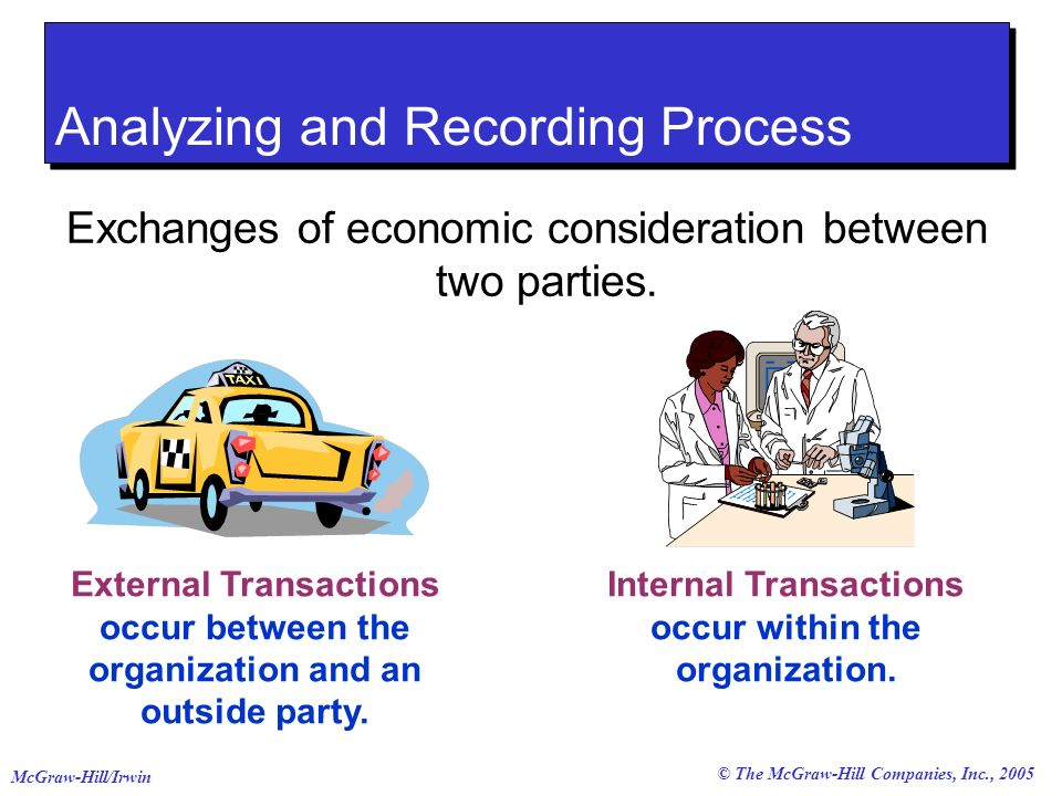 © The McGraw-Hill Companies, Inc., 2005 McGraw-Hill/Irwin External Transactions occur between the organization and an outside party. Internal Transact