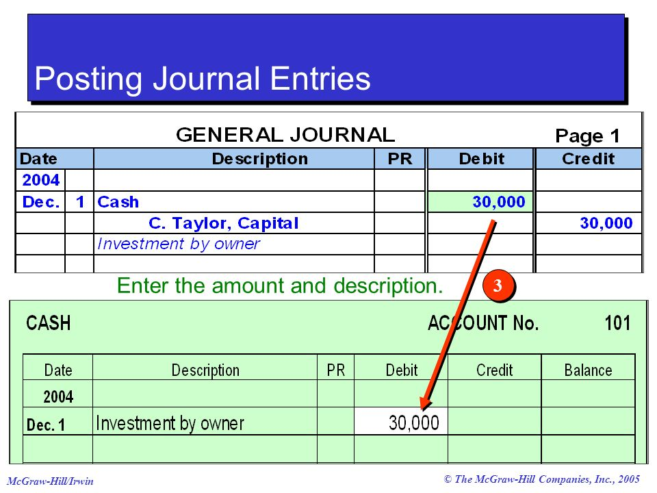 © The McGraw-Hill Companies, Inc., 2005 McGraw-Hill/Irwin 3 3 Enter the amount and description. Posting Journal Entries