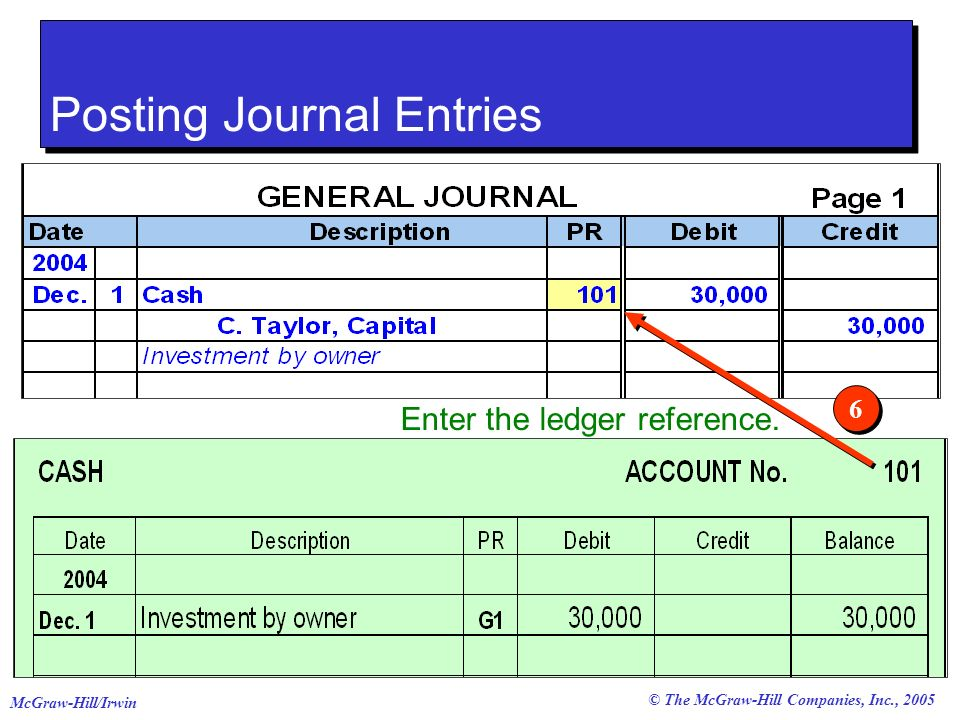 © The McGraw-Hill Companies, Inc., 2005 McGraw-Hill/Irwin Enter the ledger reference. 6 6 Posting Journal Entries