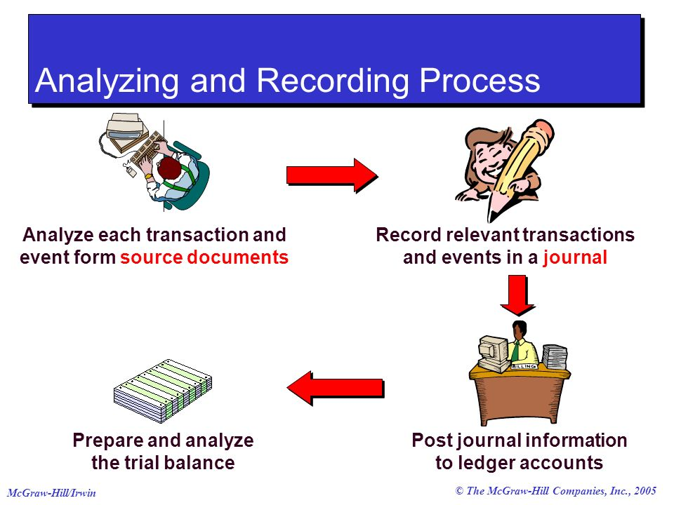 © The McGraw-Hill Companies, Inc., 2005 McGraw-Hill/Irwin Double-Entry Accounting An account balance is the difference between the increases and decreases in an account.