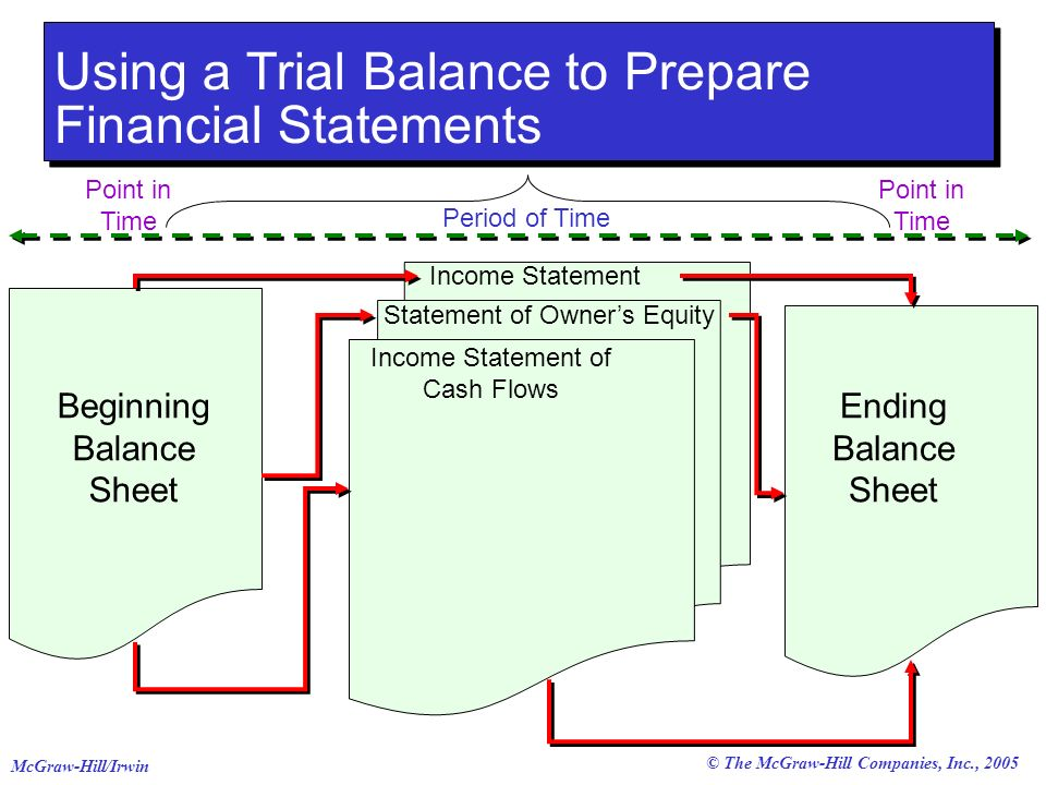 © The McGraw-Hill Companies, Inc., 2005 McGraw-Hill/Irwin Using a Trial Balance to Prepare Financial Statements Income Statement of Cash Flows Income