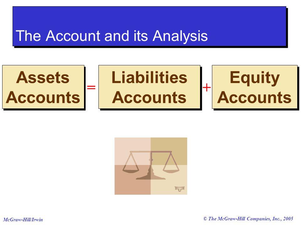 © The McGraw-Hill Companies, Inc., 2005 McGraw-Hill/Irwin Land Equipment Buildings Cash Notes Receivabl e Supplies Prepaid Accounts Accounts Receivable Asset Accounts