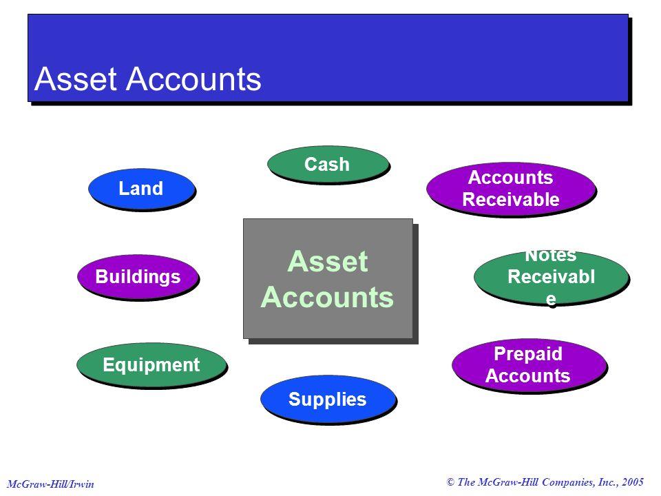 © The McGraw-Hill Companies, Inc., 2005 McGraw-Hill/Irwin 1 1 Identify the account.