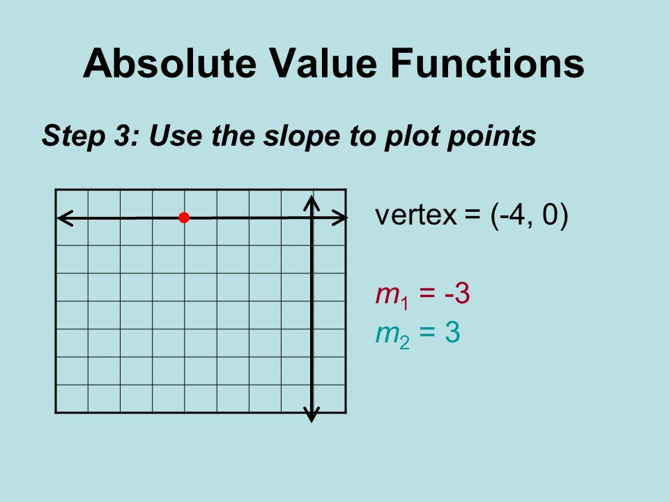 Absolute Value Functions Step 3: Use the slope to plot points vertex = (-4, 0) m 1 = -3 m 2 = 3