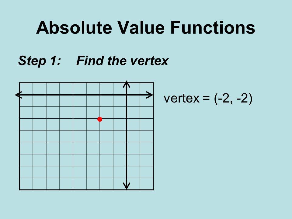 Absolute Value Functions Step 1: Find the vertex vertex = (-2, -2)
