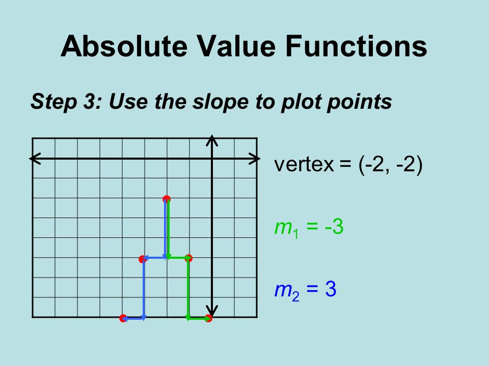 Absolute Value Functions Step 3: Use the slope to plot points vertex = (-2, -2) m 1 = -3 m 2 = 3