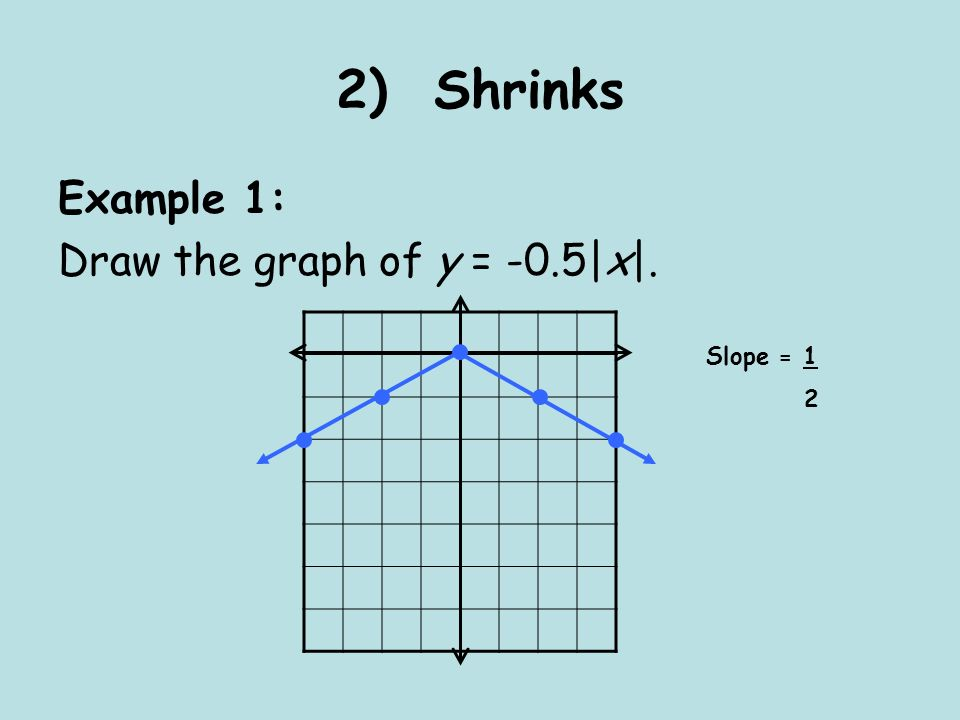 2) Shrinks Example 1: Draw the graph of y = -0.5|x|. Slope = 1 2