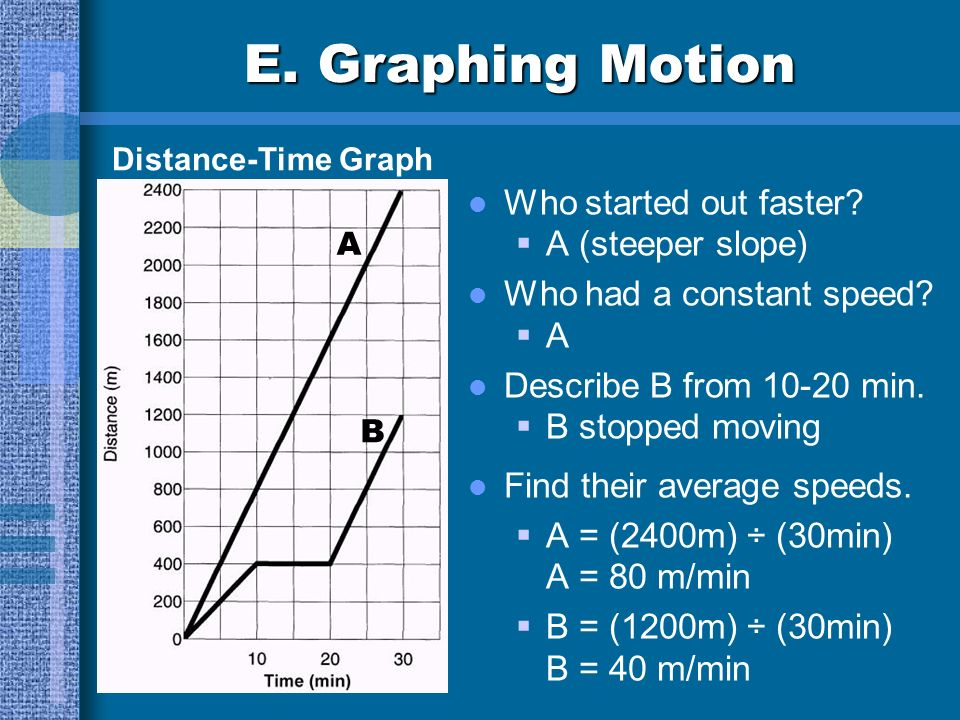 E. Graphing Motion slope = steeper slope = straight line = flat line = Distance-Time Graph A B faster speed constant speed no motion speed