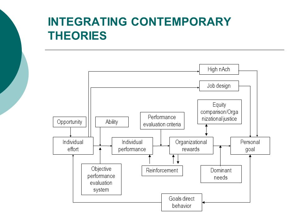 INTEGRATING CONTEMPORARY THEORIES Individual effort Individual performance Organizational rewards Personal goal Objective performance evaluation syste