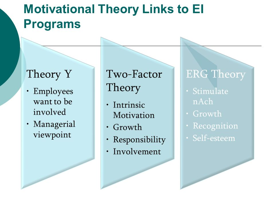 Motivational Theory Links to EI Programs Theory Y Employees want to be involved Managerial viewpoint Two-Factor Theory Intrinsic Motivation Growth Res